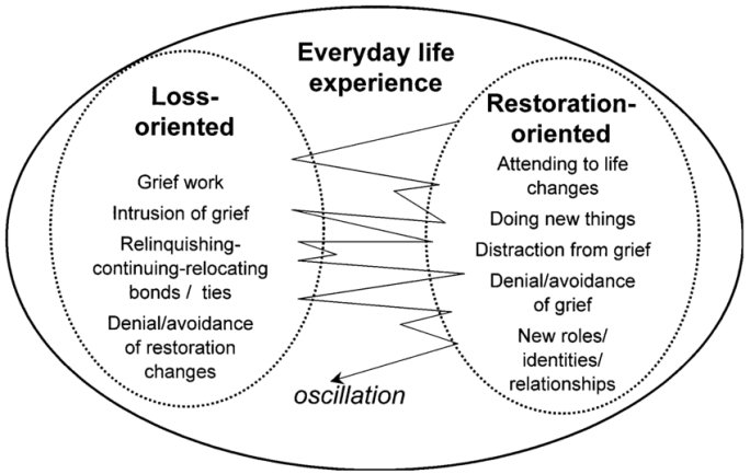 The-dual-process-model-of-coping-with-bereavement